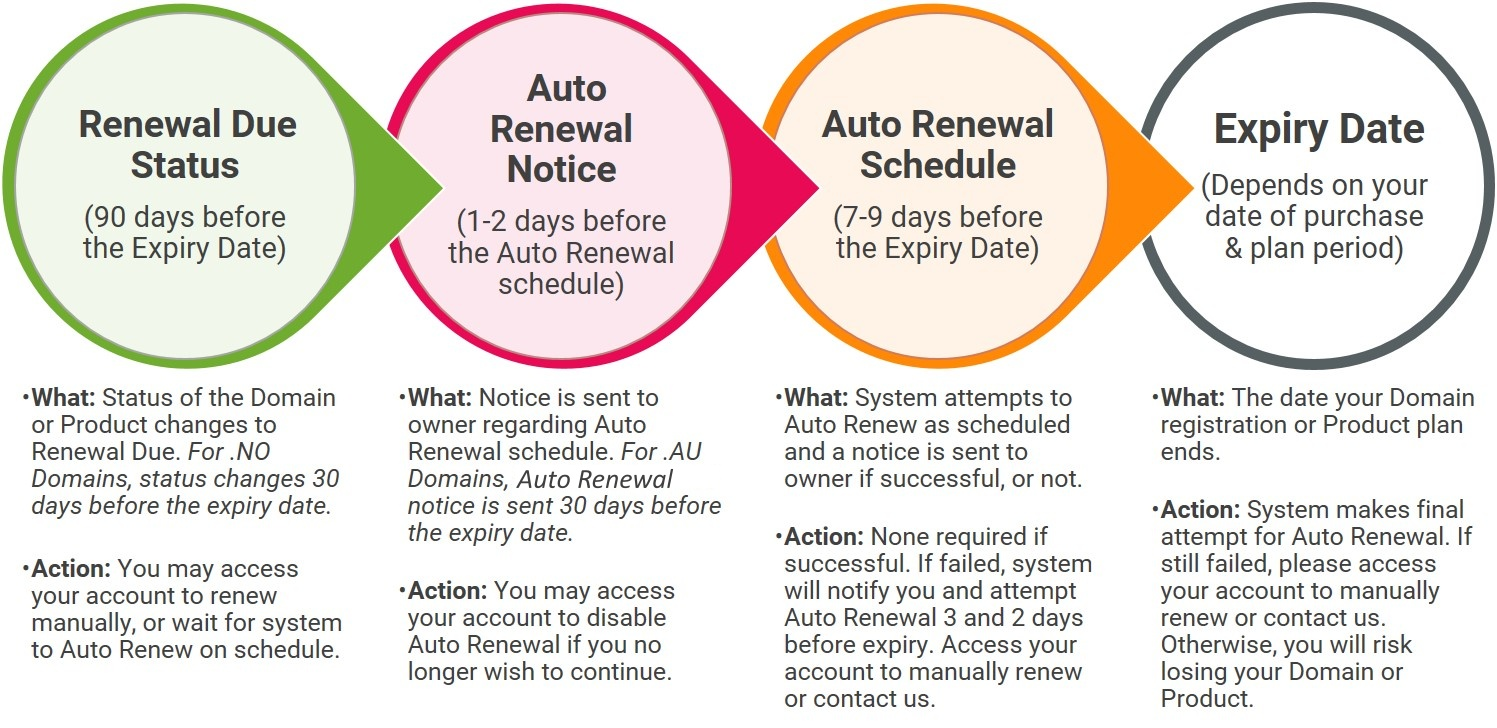 how auto renewal works